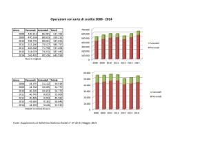 Operazioni con carte di credito 2008 2014-001